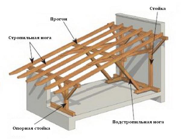 крыша односкатная своими руками пошагово фото