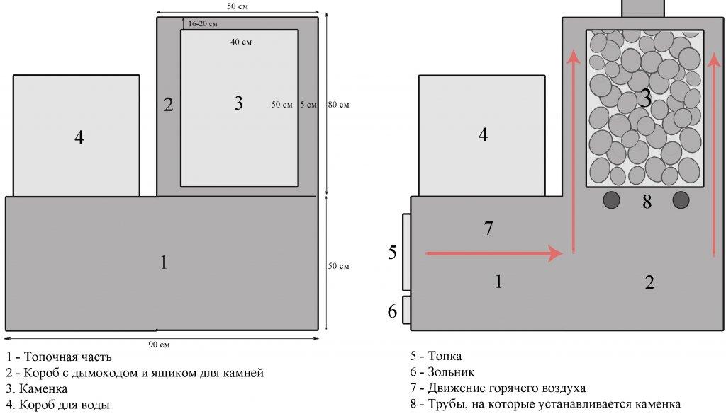 Как сделать печь для бани своими руками из металла чертежи размеры