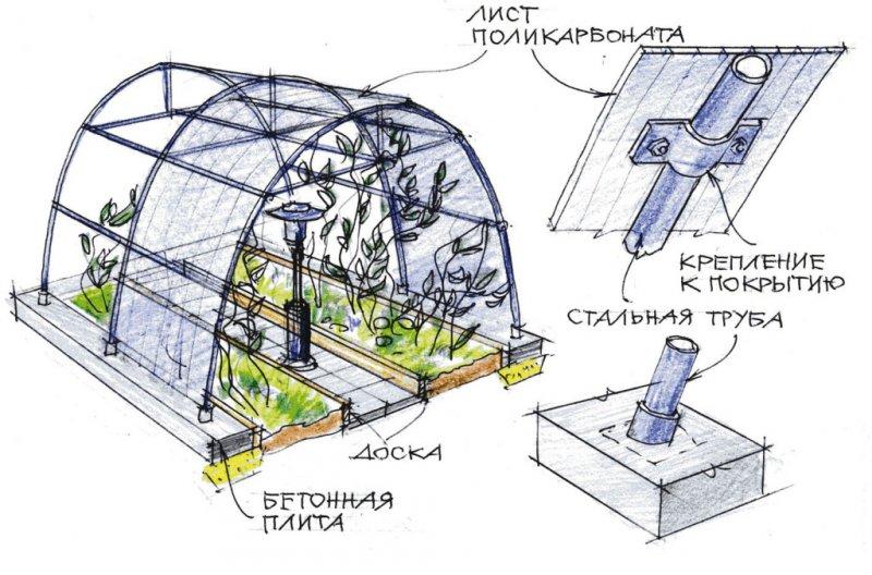 Поликарбонат теплица монтаж схема