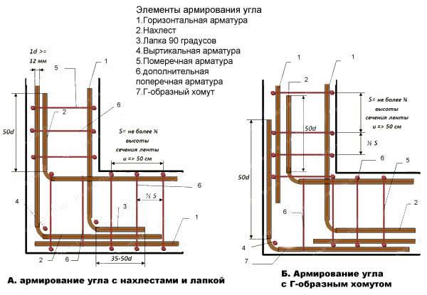 Заливка фундамента под дом своими руками