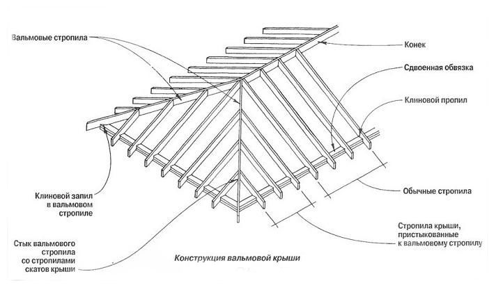Как сделать стропила на крышу своими руками фото 652