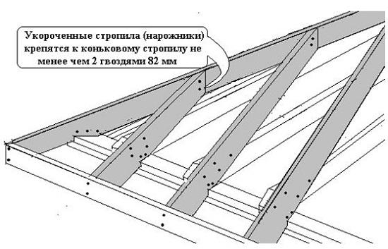 Как сделать скатную крышу своими руками фото