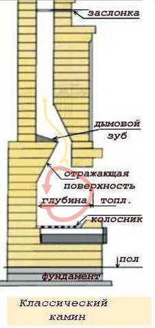 Как сделать камин своими руками
