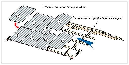 Крыша из шифера своими руками