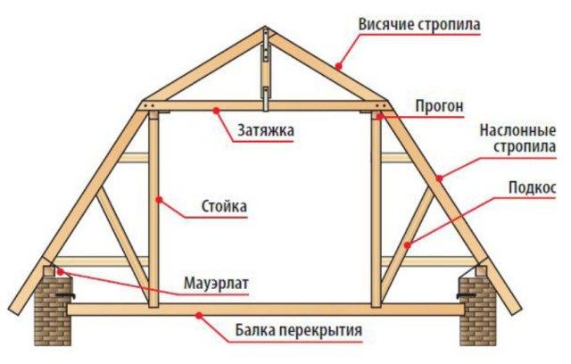 Крыша мансарда чертеж всех видов