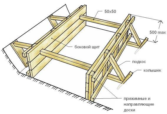 Как сделать плитный фундамент