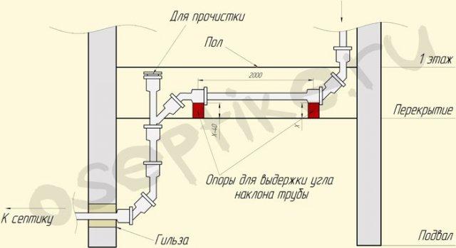 Схема разводки канализации в частном доме