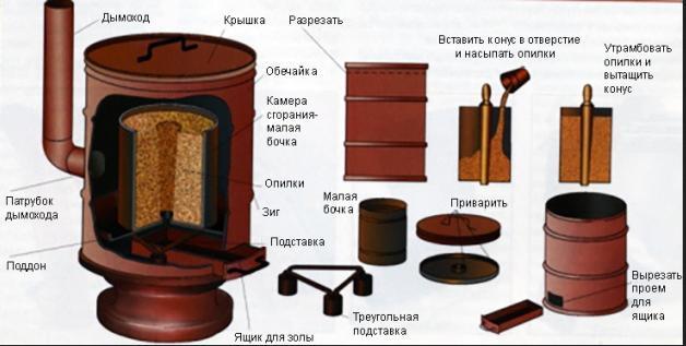 Пиролизная печь своими руками