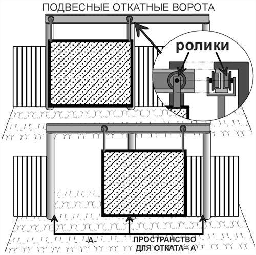 Как сделать подвесные ворота своими руками