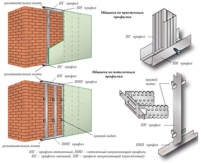 Как правильно обшить стены гипсокартоном